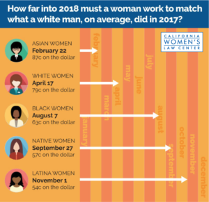 women who pay for men