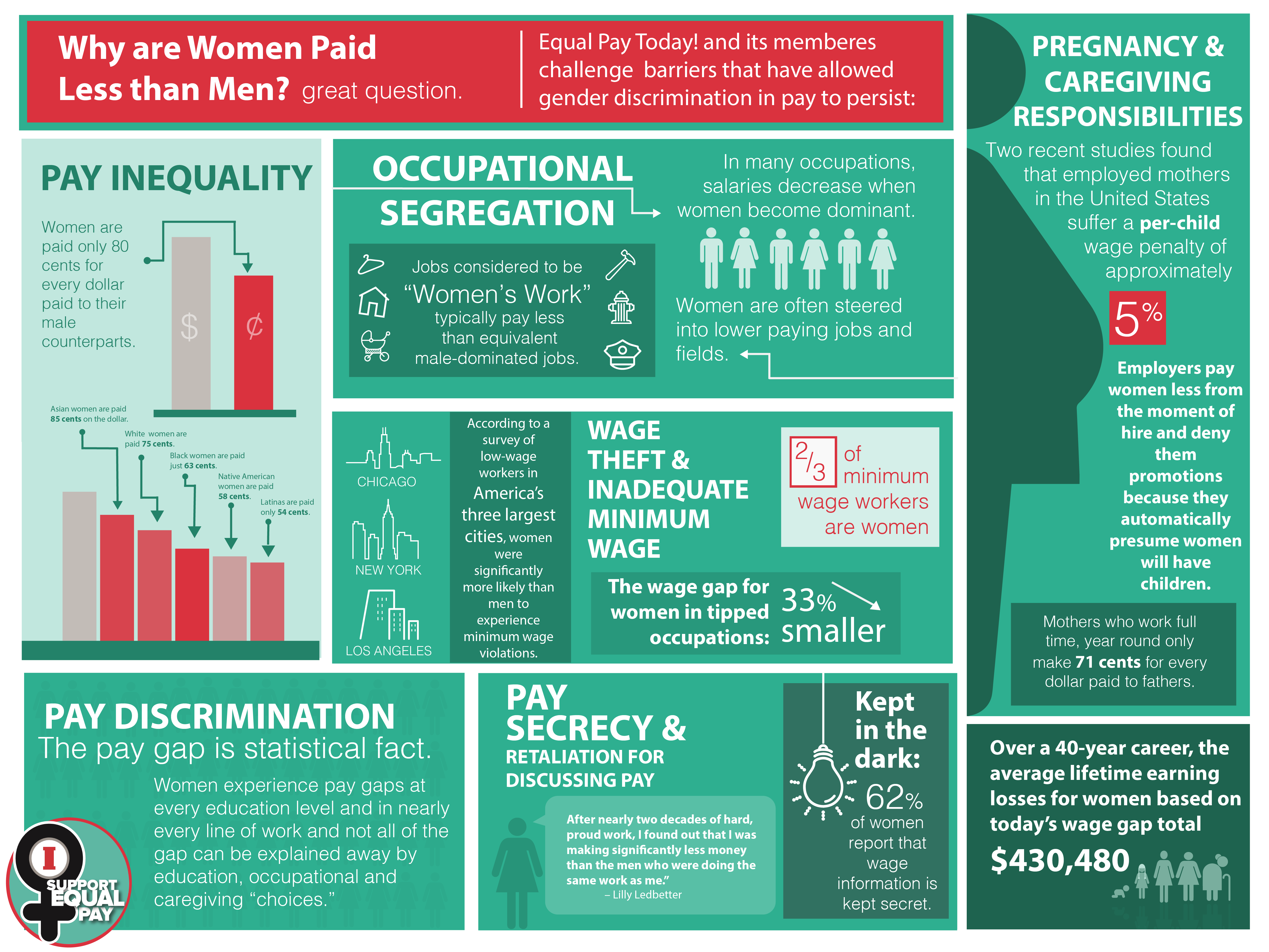 Equal ay Today infographic facts
